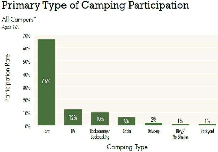 Type of Camping Participation